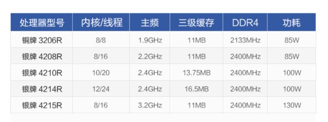 Intel LGA3647 铜牌 3206R