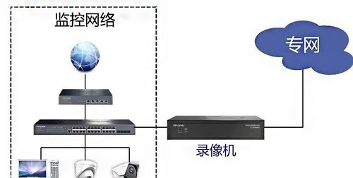 双网口硬盘录像机有哪些工作模式?