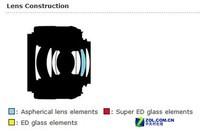 色彩对比度高重庆尼康35mm f/1.8G售950