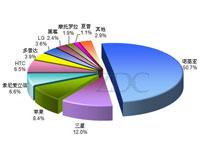 2009年3G市场启动用户关注升温