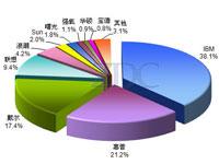 2009年中国服务器品牌关注分析