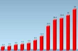 漫步者一季度收入1.87亿元 增长11.63%