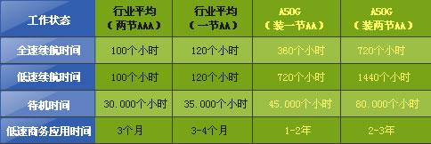 Fühlen(富勒)A50G鼠标电池续航时间与行业的对比
