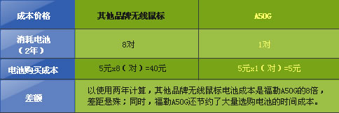 富勒鼠标电池成本与行业对比(以使用无线鼠标2年,电池以AA电池每对5元计算)
