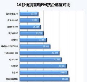 FM搜台速度对比