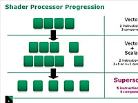 AMD历代着色器演进