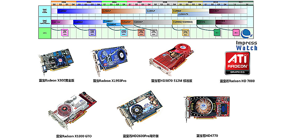TSMC路线图与蓝宝石显卡配合