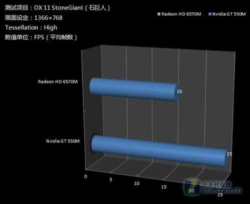 《StoneGiant》跑帧对比测试结果