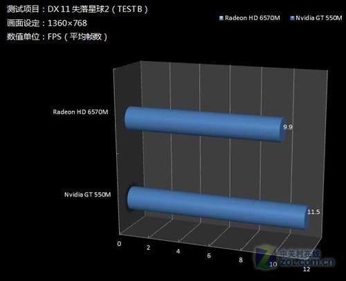 《失落星球2》跑帧对比测试结果