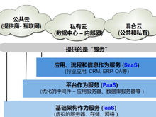 基础架构云与私有云