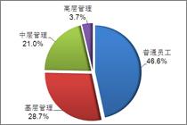 46.6%为普通员工