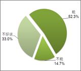 33.0%的消费者分辨正品底气不足