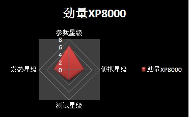 劲量XP8000