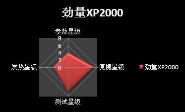 劲量XP2000