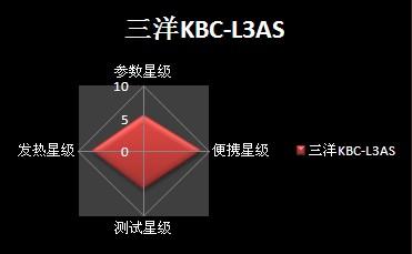 三洋KBC-L3AS-CN