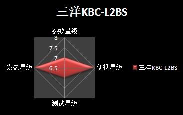 三洋KBC-L2BS