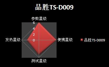 品胜电霸一代TS-D009
