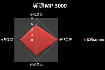 翼通MP-3000