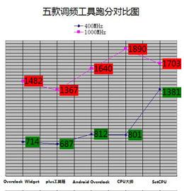 五款调频工具跑分对比(点击看大图)
