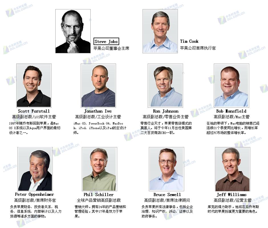 苹果公司十大高管