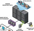 云基础架构管理和运营