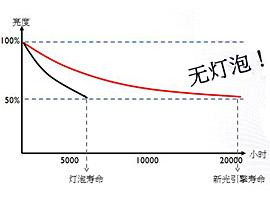 超长光源使用寿命