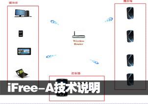iFree-A技术说明