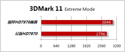 3DMark 11测试