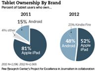 美国市场iPad份额降至52%