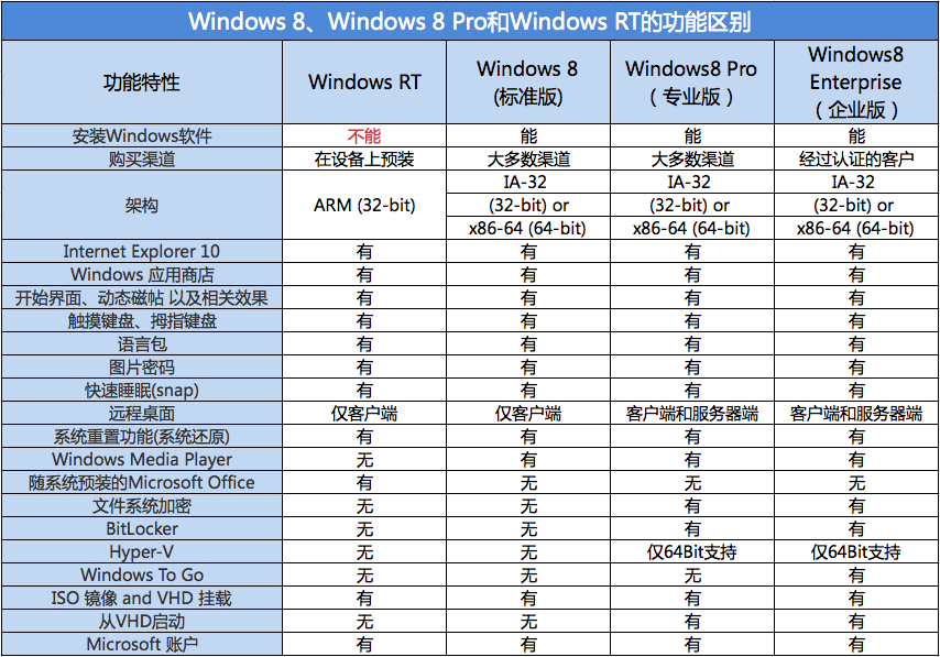 Windows 8、Windows 8 Pro和Windows RT的功能区别